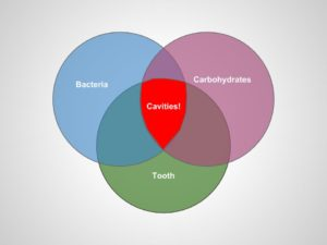 Factor that cause cavity